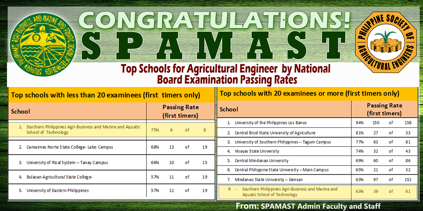 SPAMAST: One of the Top Schools for Agricultural Engineering